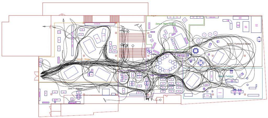 Diagramme de flux dans un magasin; application d'une méthode d'étude de marché qualitative