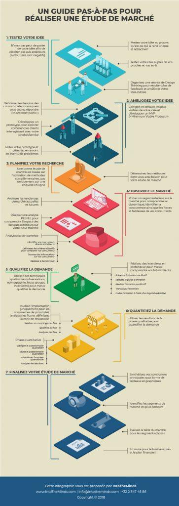 méthodologie d'étude de marché en 7 phases