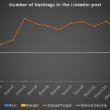 Combien de hashtags faut-il mettre dans vos posts Linkedin ? [Etude]
