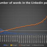 224 mots, le nombre magique pour booster la viralité de vos posts Linkedin
